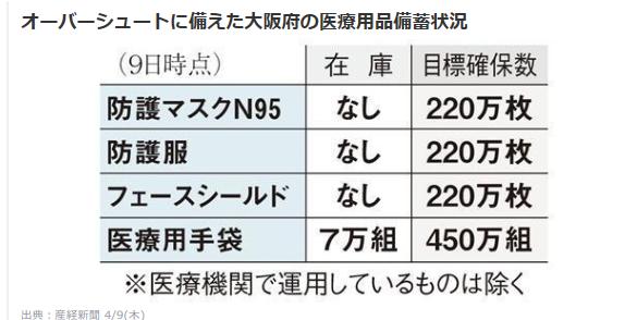 大阪府 医療用品備蓄状況 写真