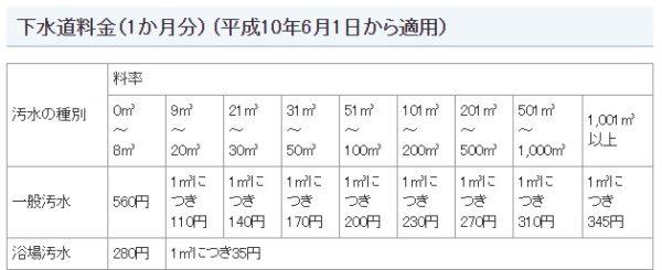 東京都23区 下水道料金 画像
