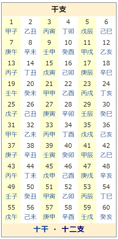 十干・十二支 60周期表 画像