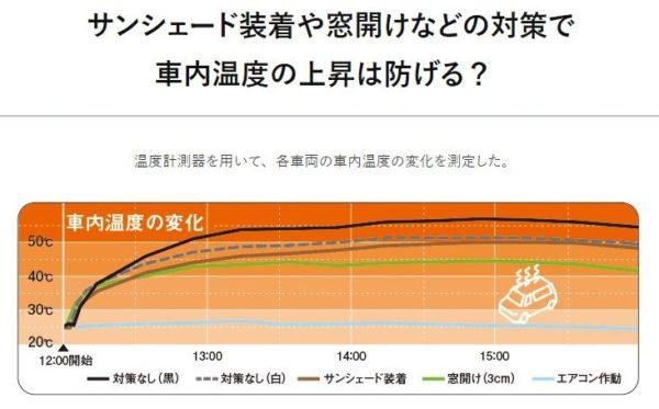 車内温度の変化グラフ 画像