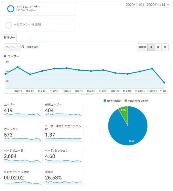 Googleアナリティクス 11月データ