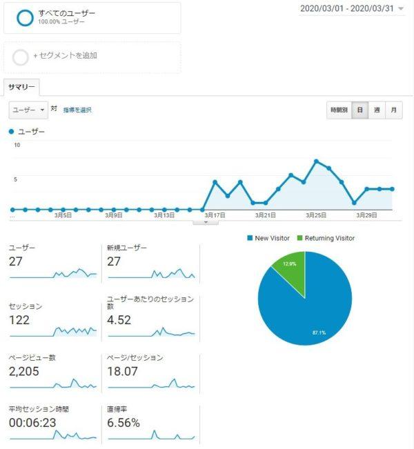 Googleアナリティクス 3月データ