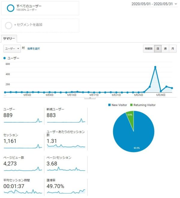 Googleアナリティクス 5月データ