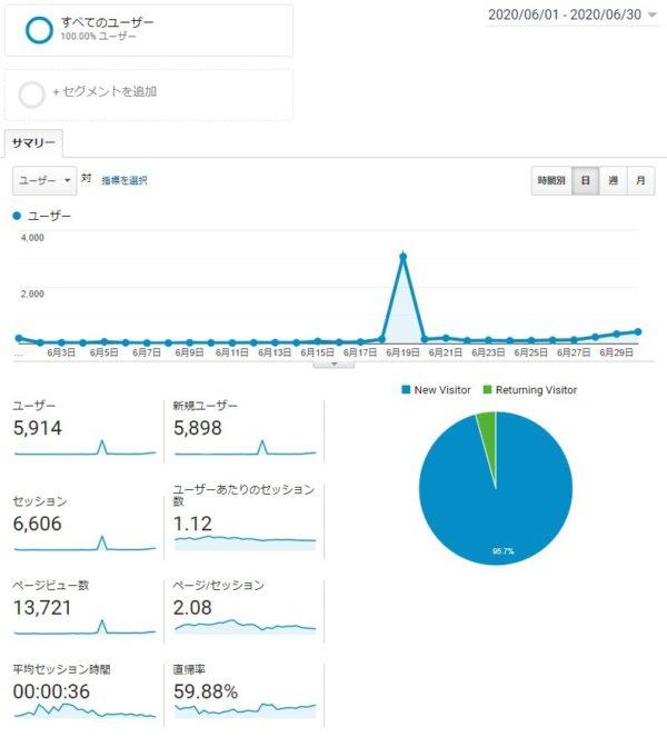 Googleアナリティクス 6月データ