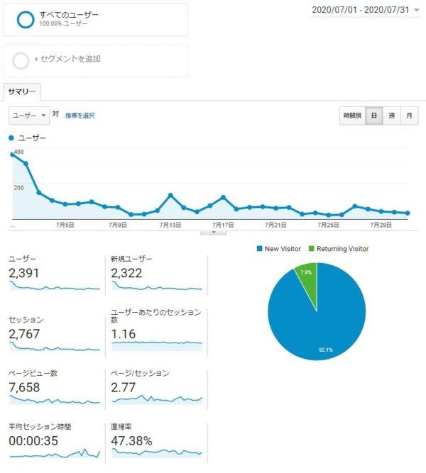 Googleアナリティクス 7月データ
