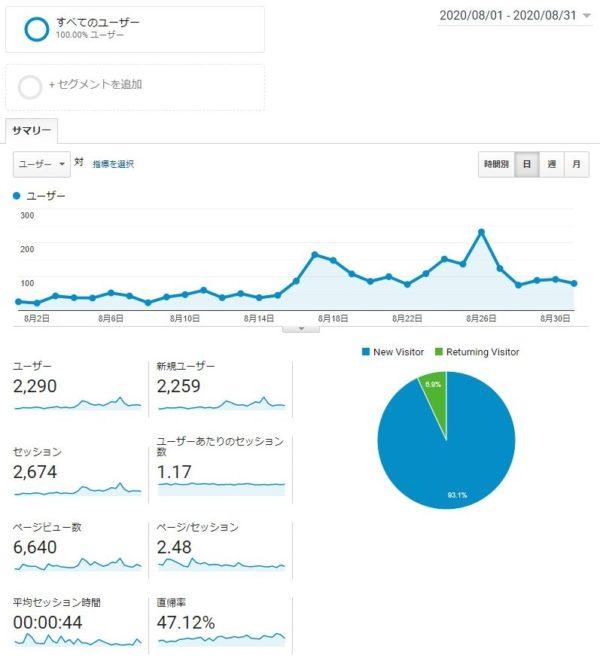 Googleアナリティクス 8月データ