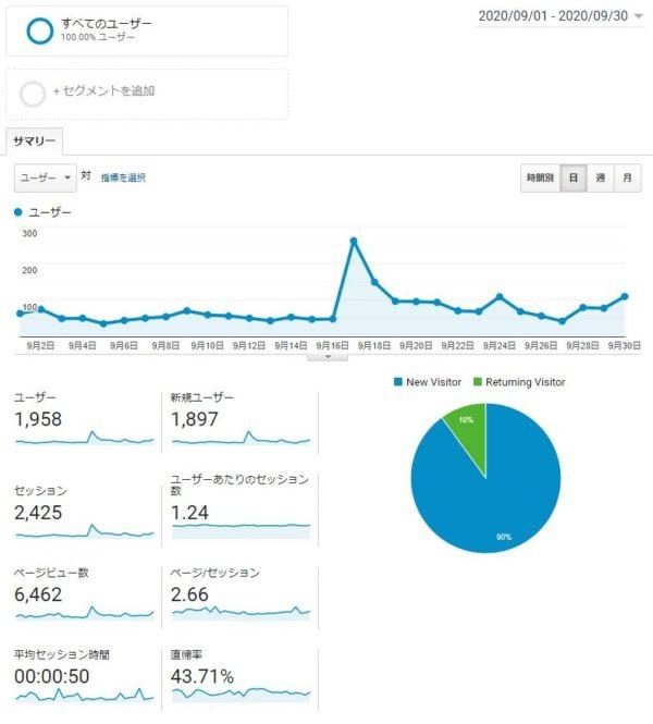 Googleアナリティクス 9月データ