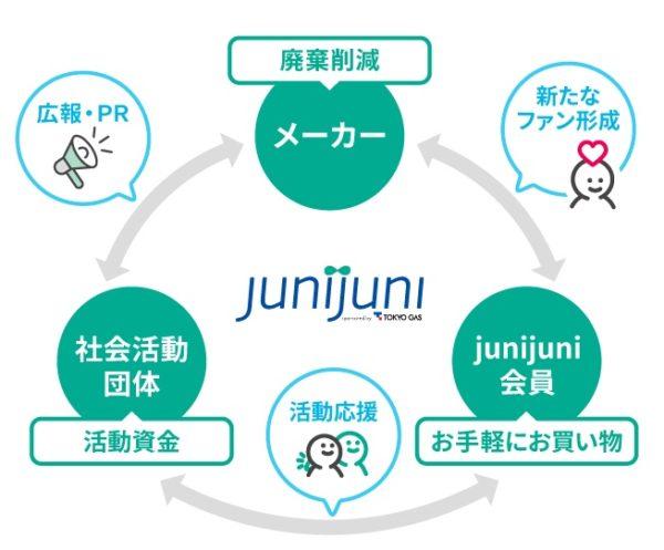 Junijuni 関係図 画像