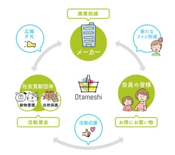 Otameshi 画像