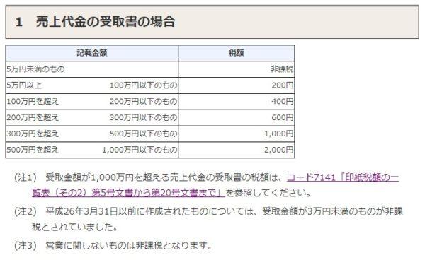 国税庁 収入印紙税額 画像