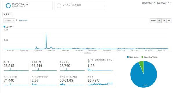Googleアナリティクス 2020年3月17日~2021年3月17日データ 画像