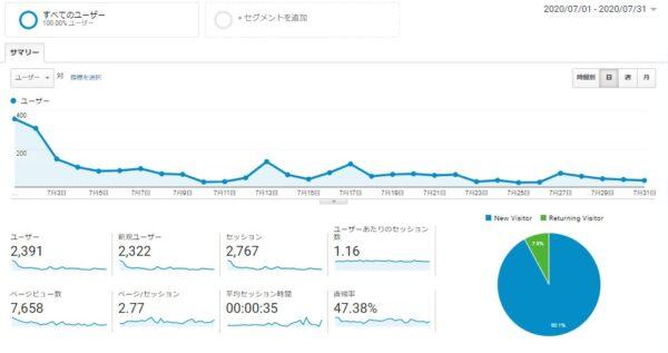 Googleアナリティクス 2020年7月1日~2020年7月31日データ 画像
