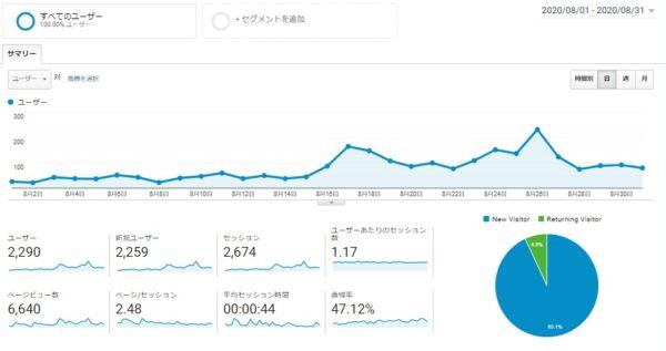 Googleアナリティクス 2020年8月1日~2020年8月31日データ 画像