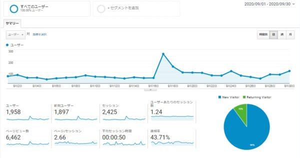 Googleアナリティクス 2020年9月1日~2020年9月30日データ 画像