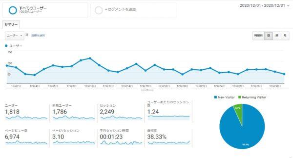 Googleアナリティクス 2020年12月1日~2020年12月31日データ 画像
