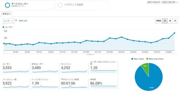 Googleアナリティクス 2021年3月1日~2021年3月30日データ 画像