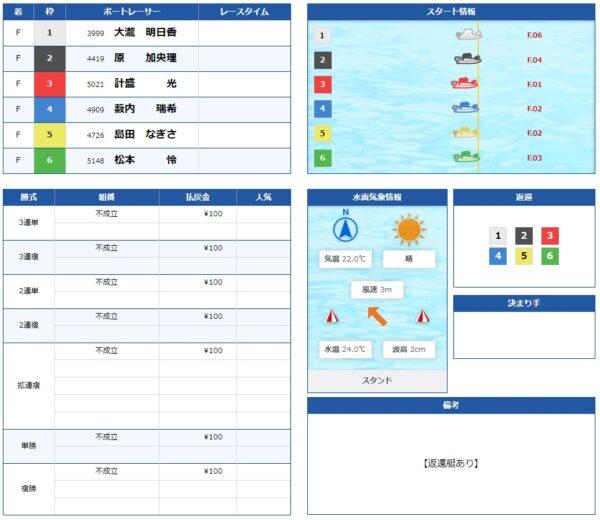 5月37日 戸田7R 全艇フライング 画像